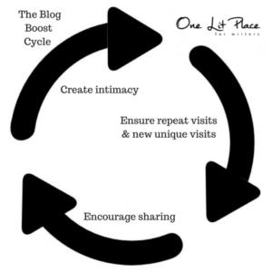 cyclical diagram for blogs
